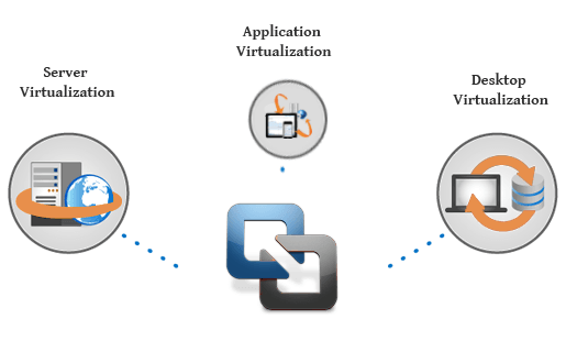 Virtualization-services